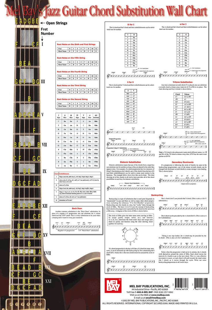 Mel Bay's Jazz Guitar Chord Substitution Wall Chart