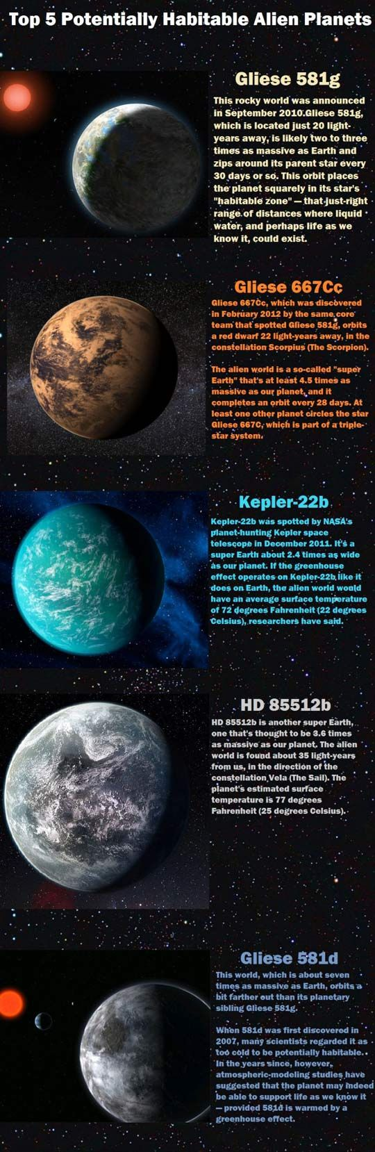 Top 5 Potentially Habitable Alien Planets ~ETS #space #astronomy #science