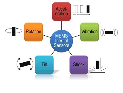 MEMS inertial sensors are devices that detect and measure tilt, shock, rotation, vibration or any other types of motion. These sensors are mainly of three types, namely accelerometers, gyroscopes and magnetometers. Global MEMS Inertial Sensor Market to grow at a CAGR of 14 percent over the period 2014-2019.