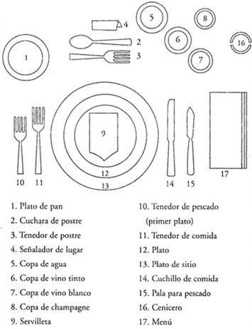 Seguí paso a paso el gráfico para armar las mesas - Foto: Redprotocolo