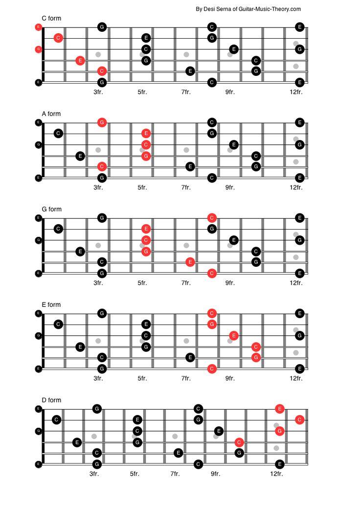 406 best Acoustic guitar images on Pinterest | Guitar lessons ...