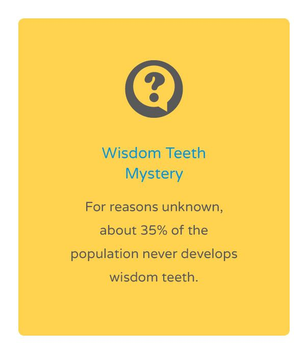"""Orthodontic Fact #26 """"For reasons unknown, about 35% of the population never…"""