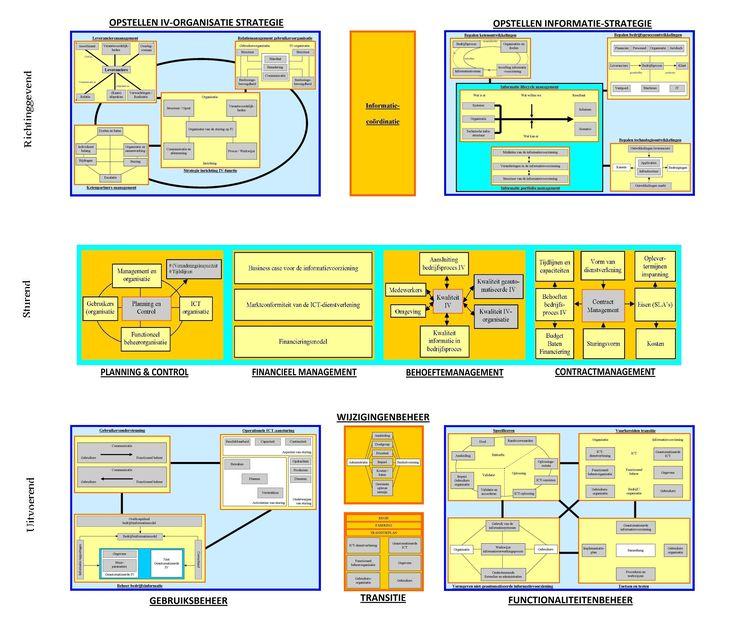 Uitgebreid BiSL model