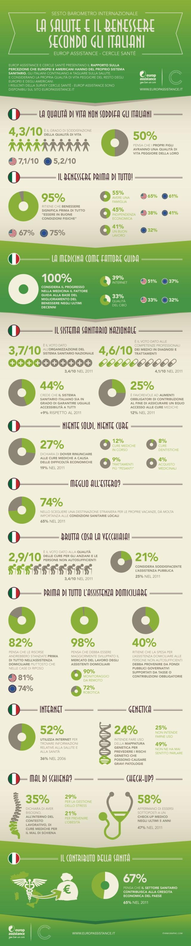 La salute e il benessere secondo gli Italiani, infografica
