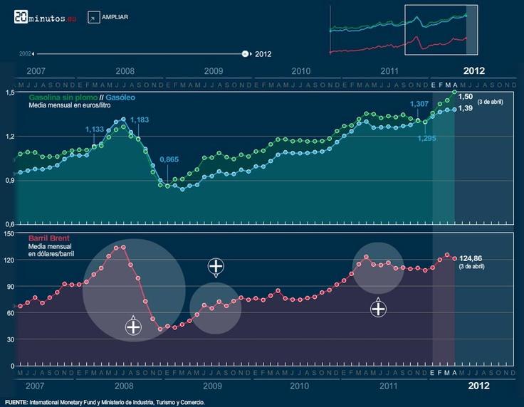 Evolución del precio de los carburantes (Visualiza en este gráfico interactivo la evolución del precio de la gasolina 95 sin plomo, el gasóleo y el barril de petróleo Brent desde 2002 hasta la actualidad.) @20mgraficos