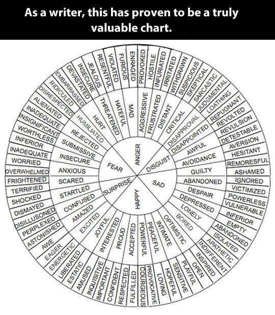 OhioEducationAssociation's chart can help us get in touch with our characters' feelings...or our own.