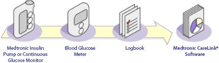 The Medtronic CareLink Software integrates your insulin pump, continuous glucose monitor, blood glucose meter(s), and logbook into a coheren...