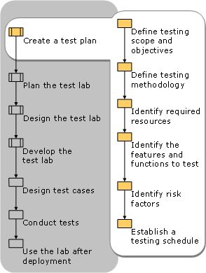 Test Planning  High level points which should be considered while designing the Test Plan: 1.	System Overview 2.	Test Environment Setup 3.	Testing Approach 4.	Process Associated to QA cycle Read more: http://www.360logica.com/insight/blog/test-planning/