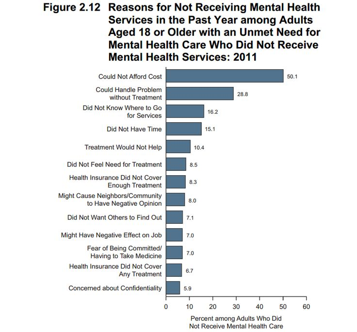 Reasons adults with mental illness did not seek help in the last year.  Many site not being able to afford help, but there are many forms of no-cost help, including employee assistance programs, crisis hotlines, and crisis chat.  If you think you have a problem, look into what resources are available for you.