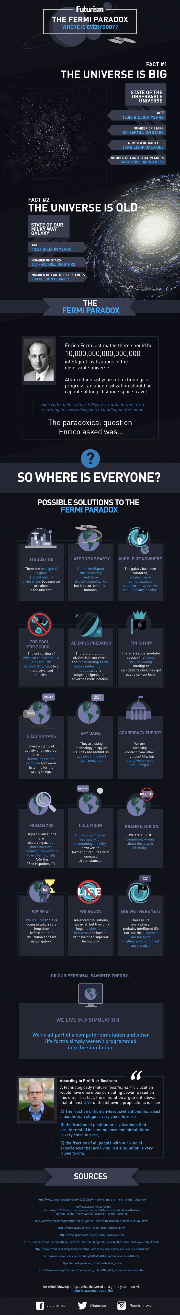The age of the universe and its vast number of stars suggests that extraterrestrial life should be common. If that's the case, then where is everyone? In this infographic we explore some possibilities, ranging from the Zoo Hypothesis to the Technological Singularity