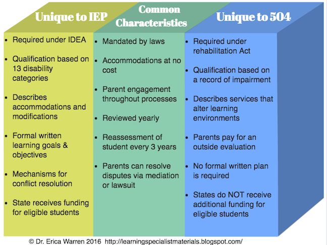 504 Plan Or Iep What S The Difference Special