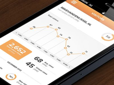 Analytics Mockup (see attachment) - iOS layout found on Dribbble.