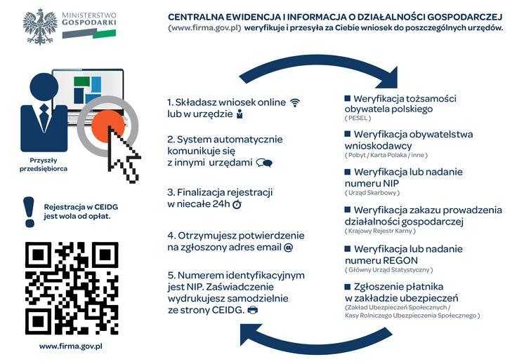 Ministerstwo Rozwoju Ty: Czy można zarejestrować działalność gospodarczą przez Internet? Joanna: Działalność gospodarczą możesz założyć składając wniosek na stronie internetowej CEIDG.  Ministerstwo Gospodarki: rejestracja w CEIDG jest wola od opłat   https://www.biznes.gov.pl/centrum-pomocy