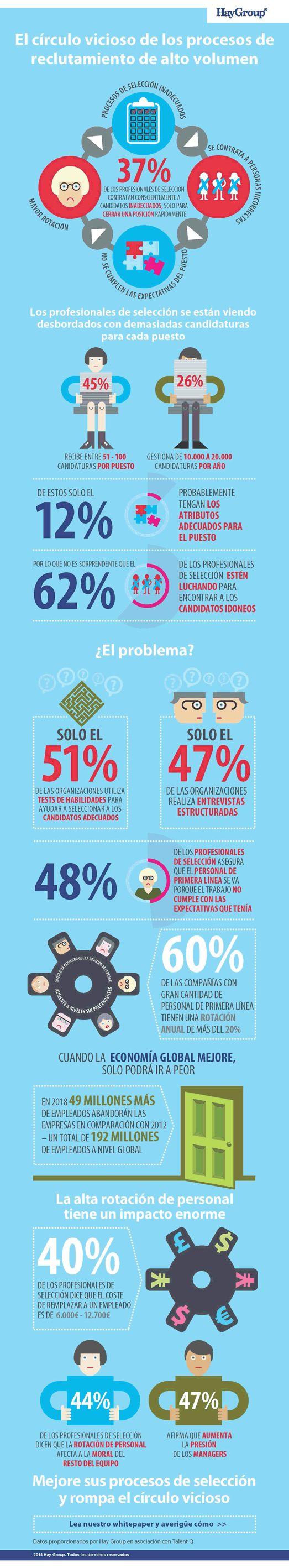 El círculo vicioso de los procesos de selección de alto volumen vía: @HayGroup_Spain #infografia #infographic #rrhh