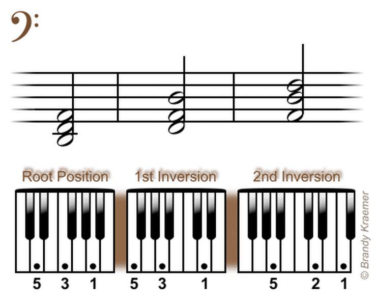 Beginner Bass Piano Chords: Left Hand D Minor Piano Triads
