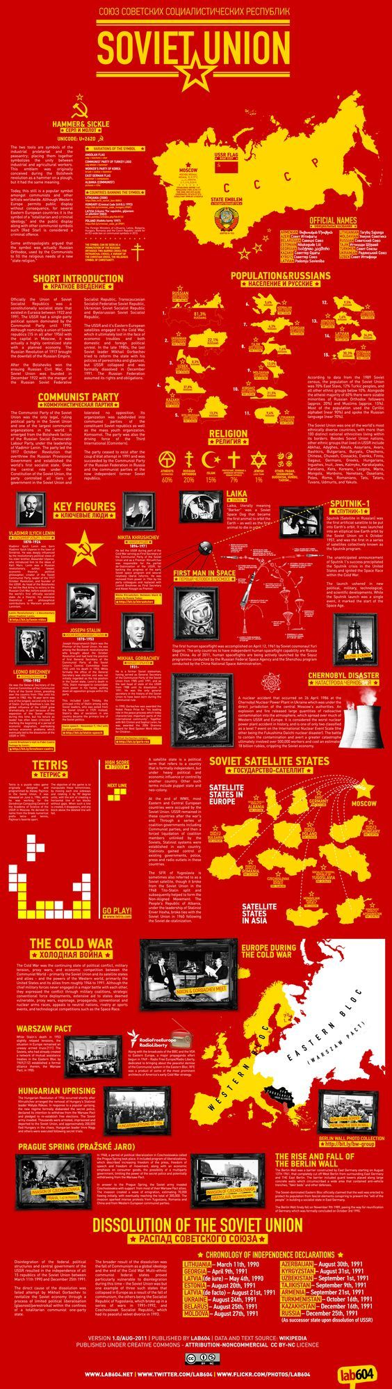 Más tamaños | Soviet Union - Infographic | Flickr: ¡Intercambio de fotos!