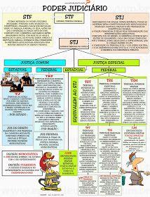 O Poder Judiciário é regulado pela Constituição Federal nos seus artigos 92 a 126. Ele é constituído de diversos órgãos, com o Sup...