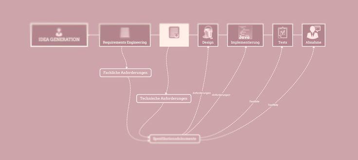 Was ist die Spezifikationsphase im Softwareentwicklungsprozess?  Software herzustellen ist ein Leistungsprozess von Unternehmen. Entweder für sich selbst als Eigenbedarf oder für den sogenannten Fremdbedarf. Software entsteht aber nicht einfach so. Es ist meist ein weiter und steiniger Weg. In diesem Artikel beleuchten wir nun kurz die Station der sogenannten Spezifikation und streifen die anderen Gates nur   http://pierreholgerbraun.de/was-ist-die-spezifikationsphase-i