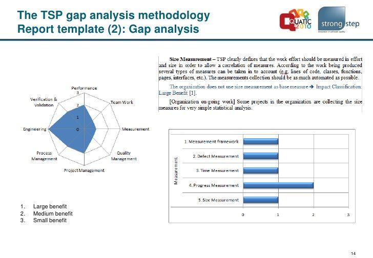 Image Result For Gap Analysis Analysis Sample Resume Resume