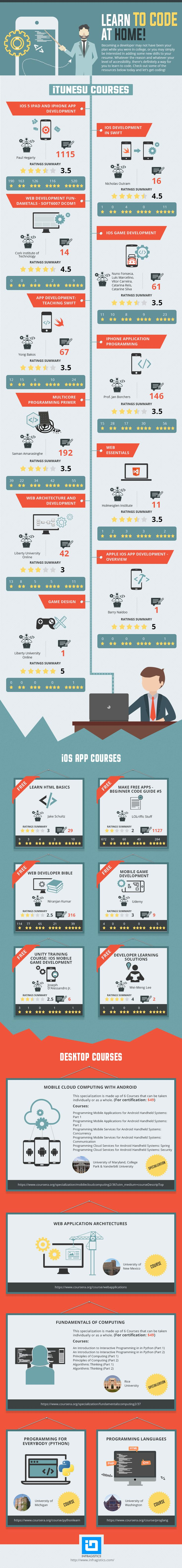 Learn to Code at Home - Infographics Gallery Showcasing the Best of the Best.