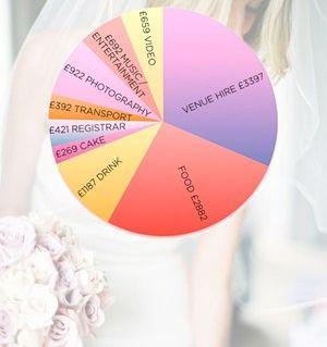 wedding day costs breakdown