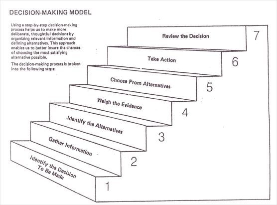 Decision Making Diagram | As you can see, there are seven steps in ...
