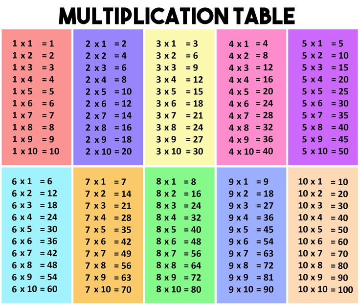 Multiplication table school projects pinterest table - Domino table de multiplication ...