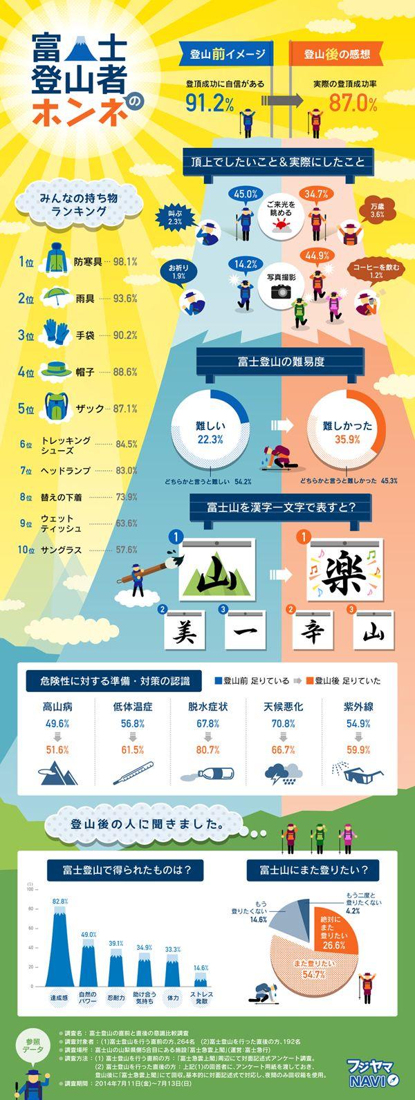 富士登山に挑戦する前後に直撃した、登山者のホンネをインフォグラフィックでまとめました。登山者の持ち物ランキングや準備など、富士登山のお役立ち...