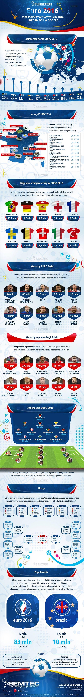 #Euro2016 w wyszukiwarce #Google - Infografika. Zestawienie najczęściej wyszukiwanych zespołów i piłkarzy w tym reprezentantów Polski jak #Lewandowski, #Pazdan czy #Błaszczykowski.