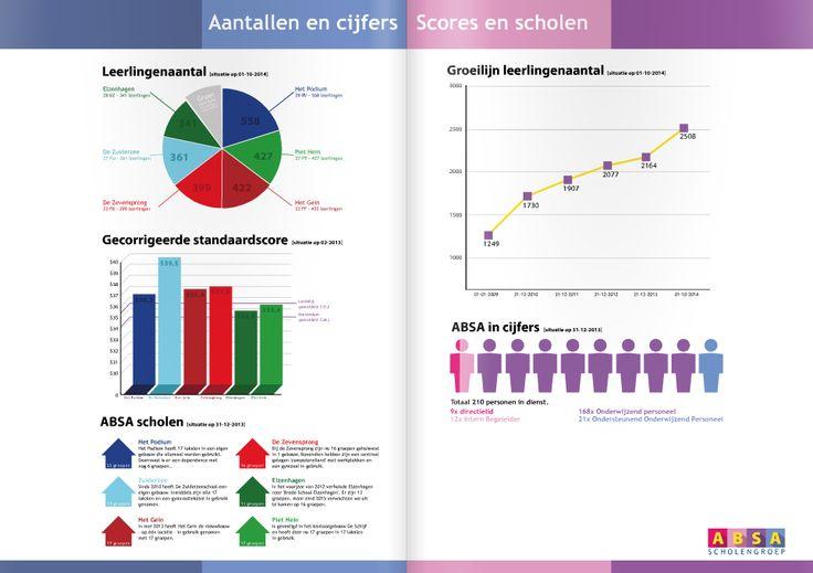 Infographic - ABSA scholengroep