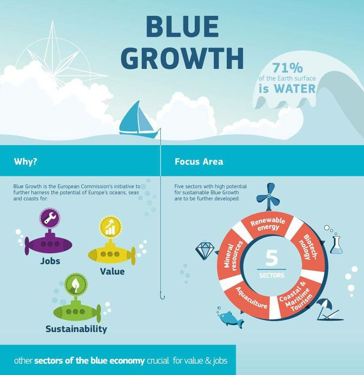 Europe's oceans, seas and coasts are an incredible resource for the economy, which is why we need to use them wisely! Blue Growth is our initiative to harness their potential sustainably. Check out this infographic for all the information on what we are trying to do: http://europa.eu/!Gh74Yq  More information here: http://europa.eu/!rj94tx