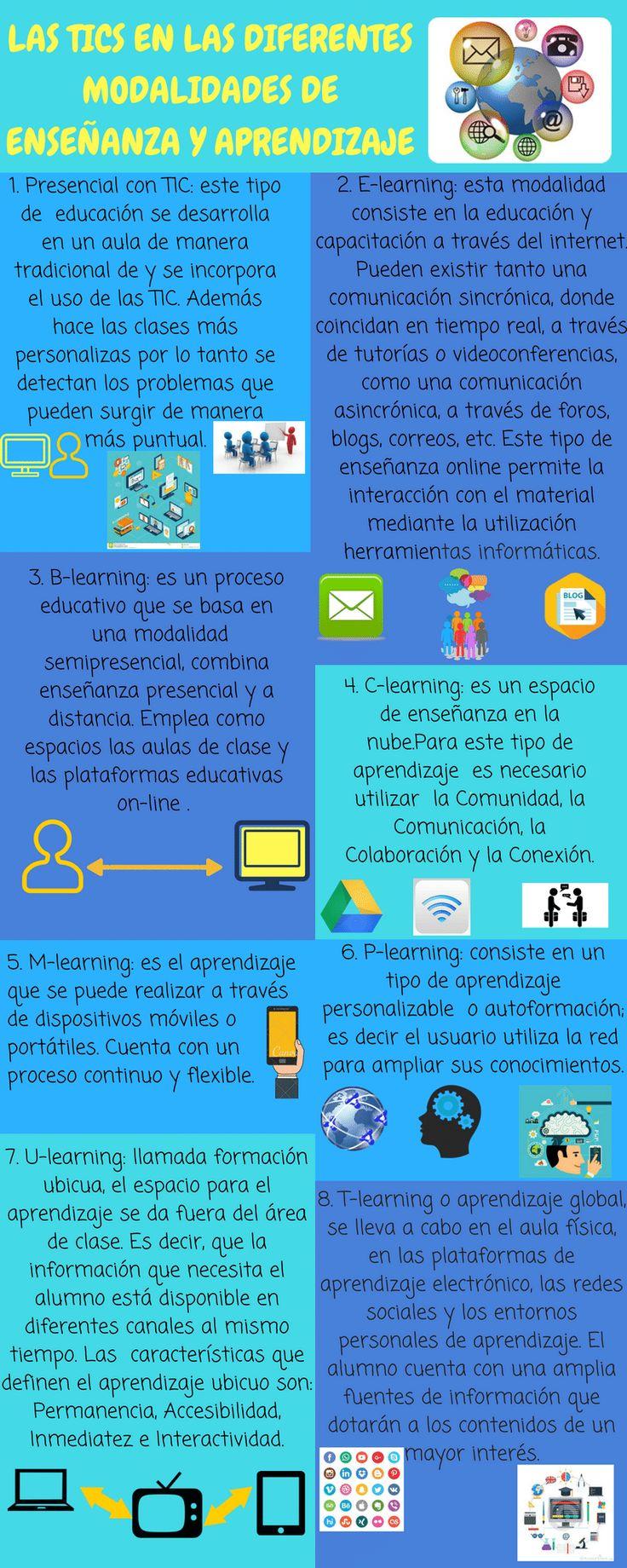 infongrafía de tics y sus modalidades para la enseñanza y el aprendizaje