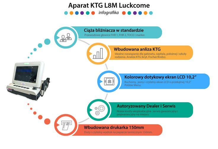 Aparat KTG L8M (infografika)