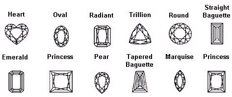 The Different Types Of Diamonds