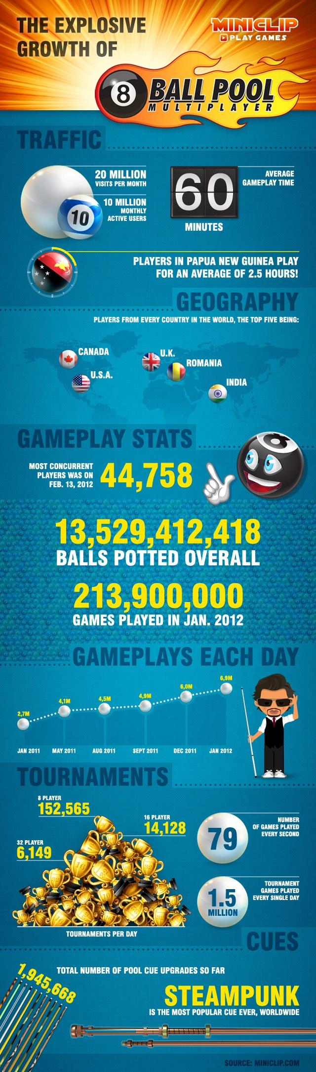 8 Ball Pool Infographic