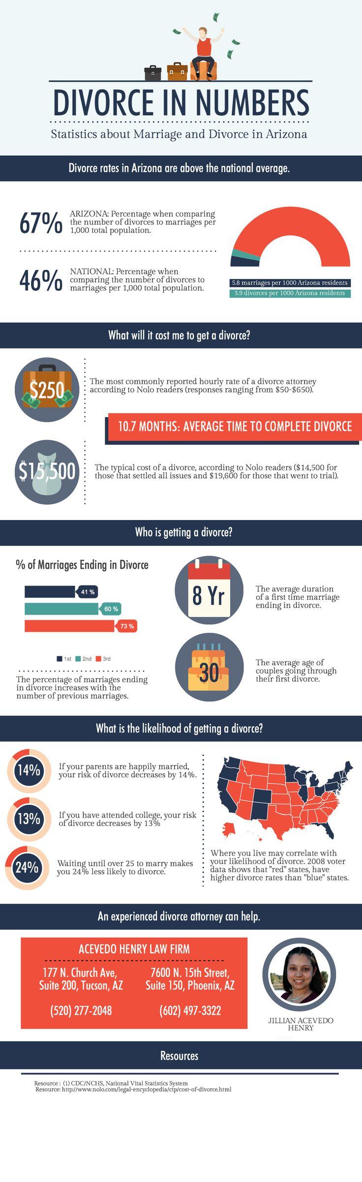 Statistics on divorce in Arizona Divorce, Arizona