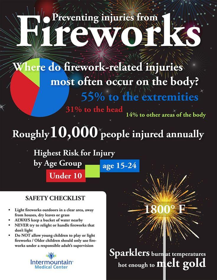 Fireworks safety checklist