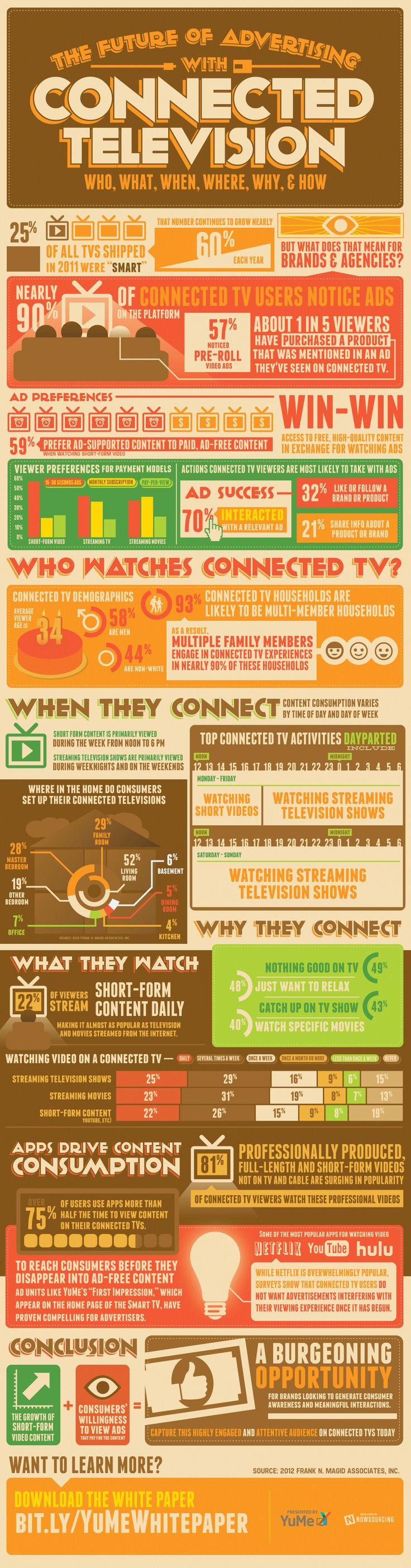 The Future of Advertising with Connected Television [Infographic]