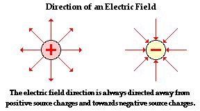 Electric Field and the Movement of Charge Potential and Work Physics