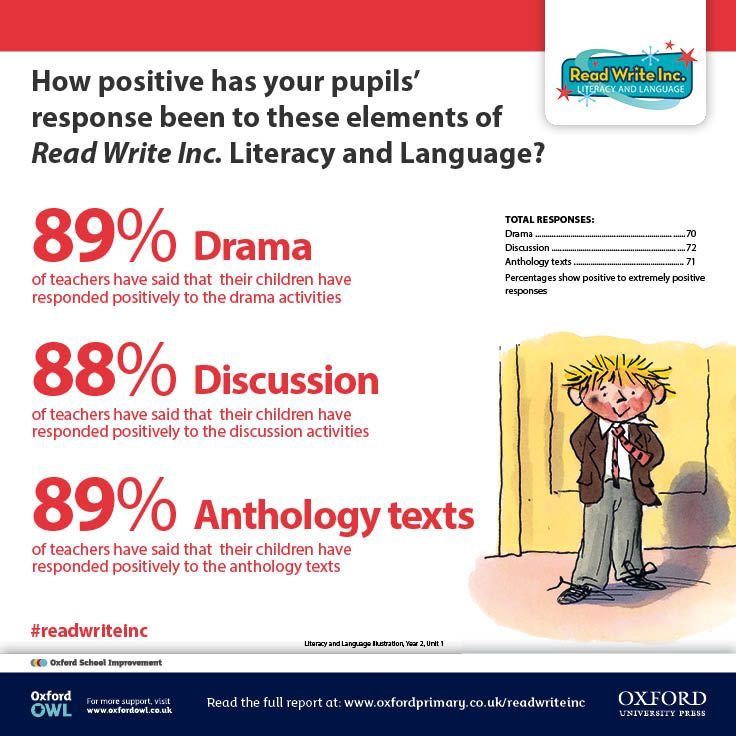 Best Read Write Inc Images On   Phonics Nd Grades