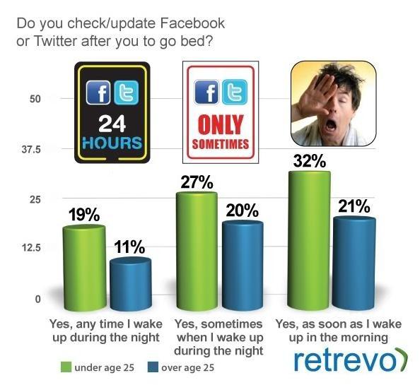Teens love thier social media