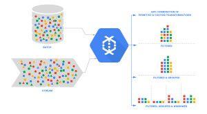 Google #Cloud #Dataflow