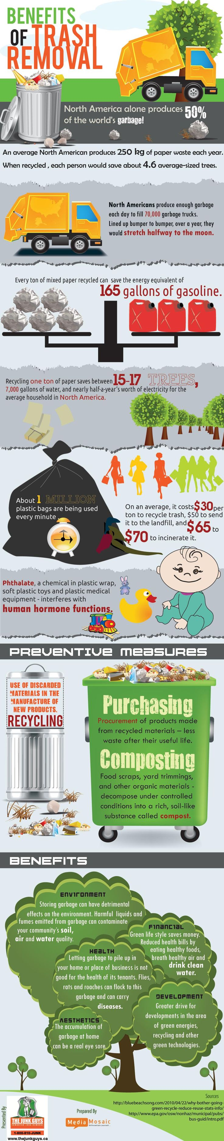 The Environmental Benefits of Taking Out the Trash [INFOGRAPHIC]
