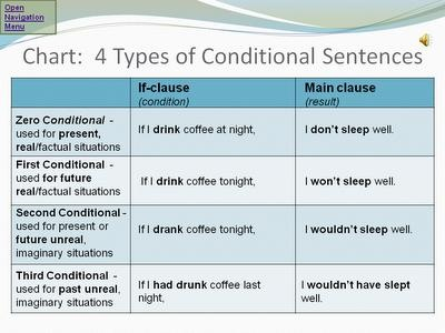 teaching conditional sentences After introducing conditionals, the teacher gives students a controlled activity,  such as filling in the blanks of conditional sentences with the correct form of the.