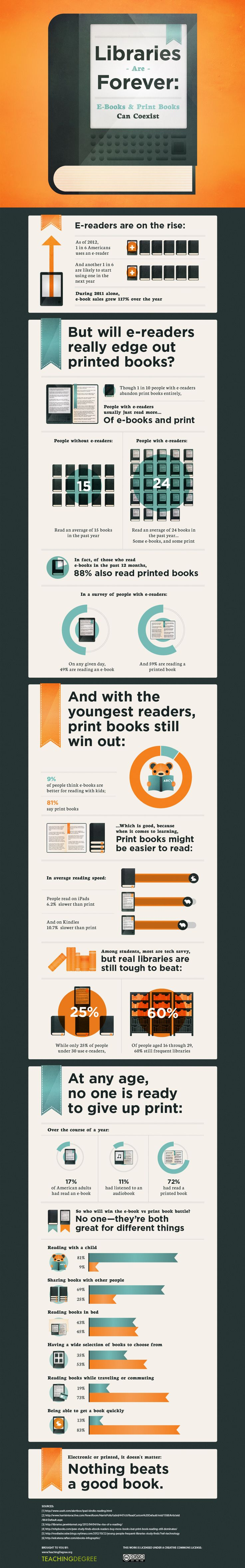 62 best education infographics images on pinterest info graphics can e books and libraries coexist fandeluxe Images