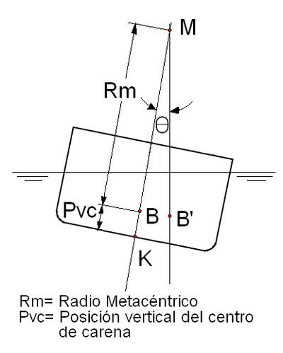 """METACENTRO TRANSVERSAL INICIAL. el metacentro se encuentra en la vertical del centro de carena del buque adrizado, bastará con conocer la distancia verticalBMpara fijar su posición.  Se demuestra que:BM= I / V ,donde: """"l"""" es el momento de inercia de lasuperficie de flotacióncon respecto a su eje baricéntrico longitudinal y """"V"""" es el volumen de carena."""