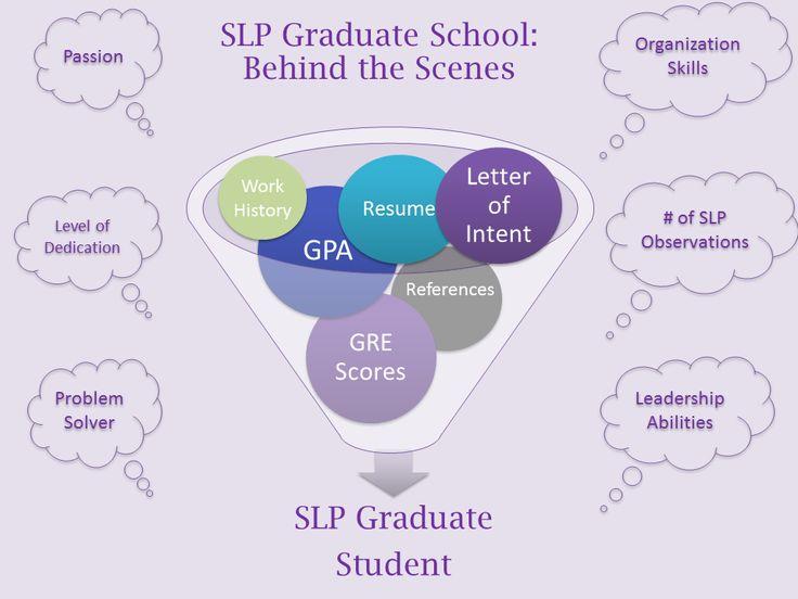 slp echo why cant i get into slp graduate school slp grad - Speech Pathology Resume