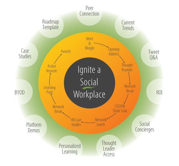 Impact99 2012 HR Summit Infographic - Conference October 2012, Toronto and Vancouver. Be there. Don't be left behind as organizations struggle to navigate the waters of social media and technology in today's world of work. #socialhr