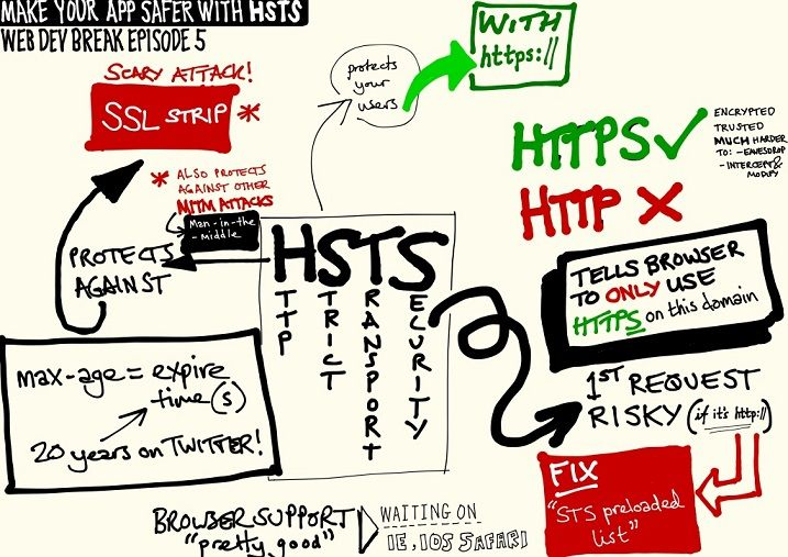 What is HTTP Strict Transport Security (HSTS)?  Let's know how HSTS important for Web security?