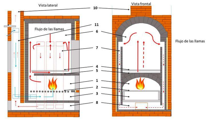 Construcción de un horno de leña de bajo consumo (II) Smoke Bbq, Rocket Stoves, Bar Chart, Brick, Sweet Home, Floor Plans, Smokers, Oven, House